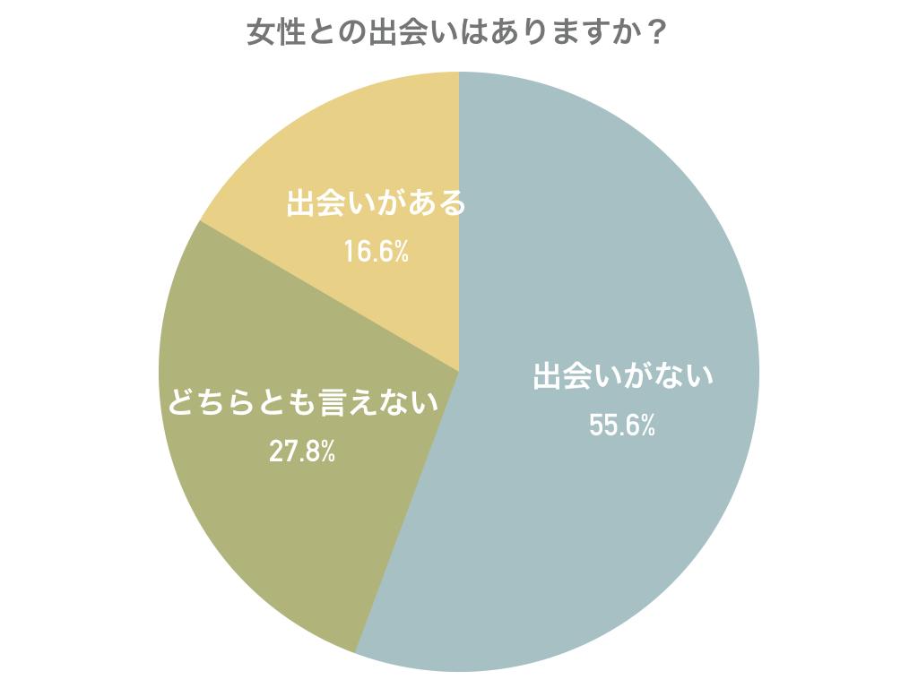 「女性との出会いはありますか?」調査結果グラフ