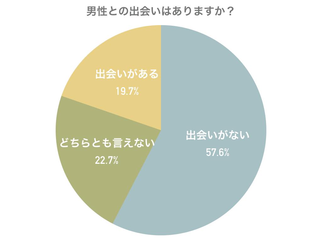 「男性との出会いはありますか?」調査結果グラフ