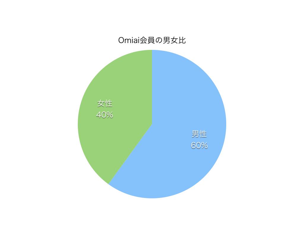Omiai会員の男女比の円グラフ