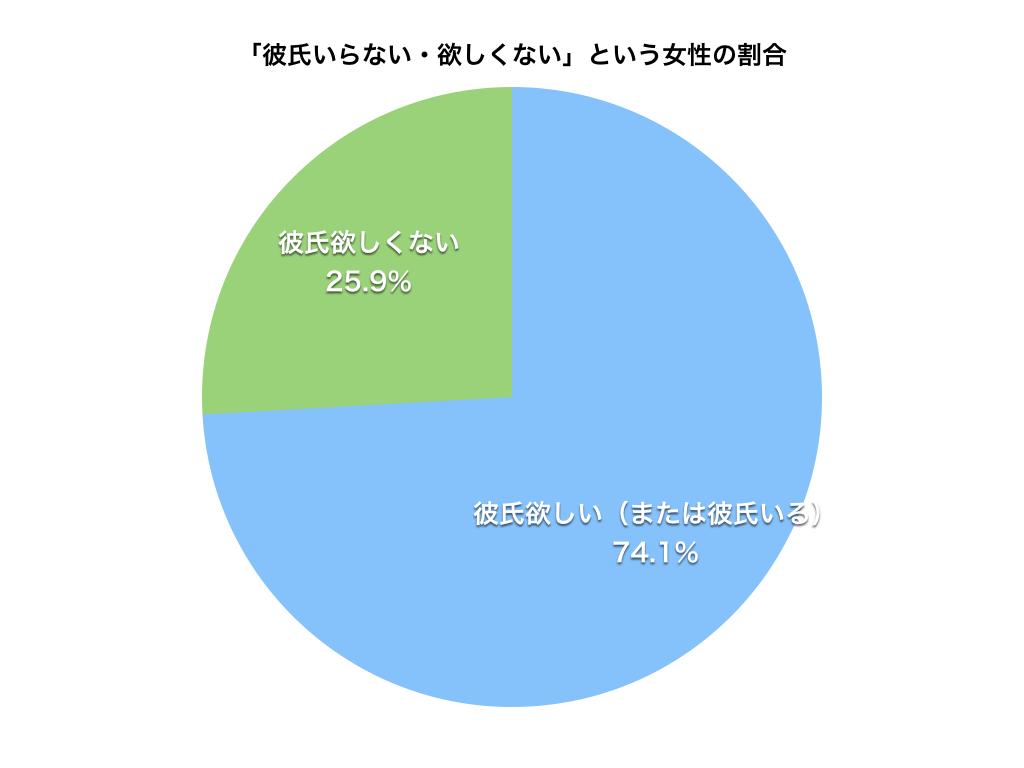 「彼氏いらない・欲しくない」という女性の割合(円グラフ)