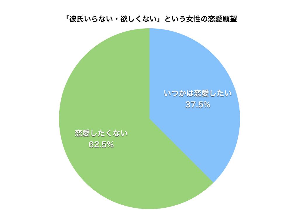 「彼氏いらない・欲しくない」という女性の恋愛願望(円グラフ)