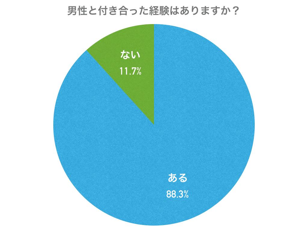 「彼氏いない歴=年齢」の女性の割合の円グラフ
