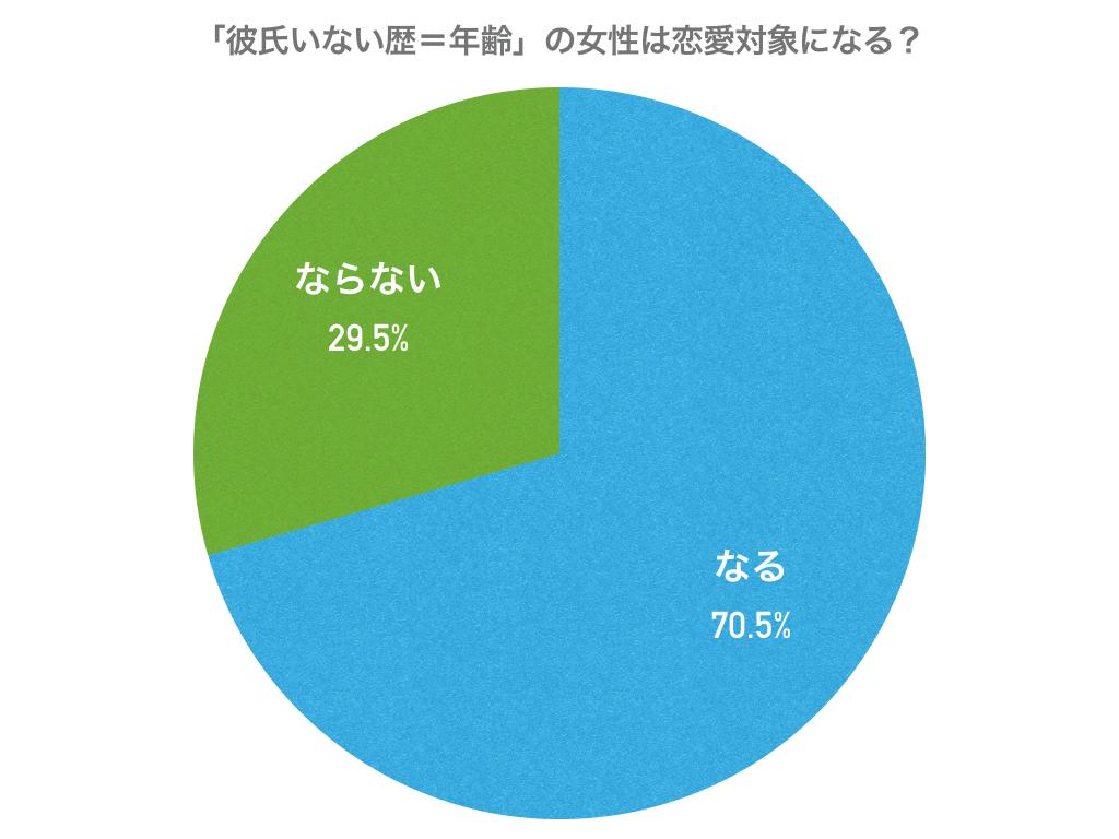 """「""""彼氏いない歴=年齢の女性""""について恋愛対象になりますか?」円グラフデータ"""