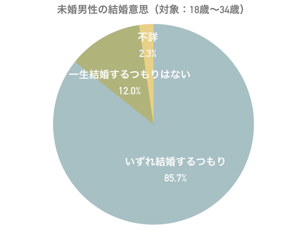 第15回出生動向基本調査の円グラフ1