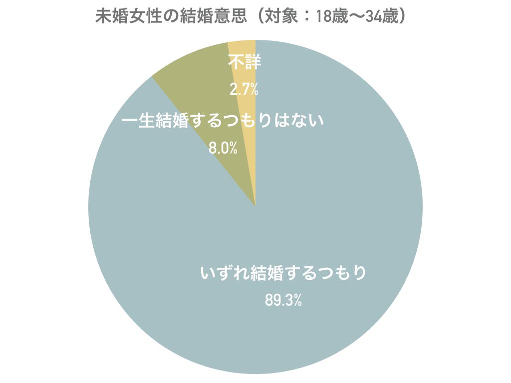 第15回出生動向基本調査の円グラフ2