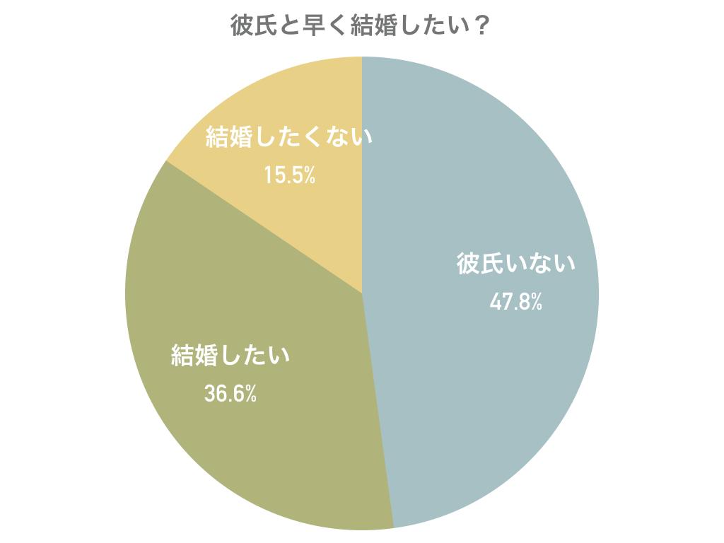 「彼氏と結婚したい?」円グラフデータ