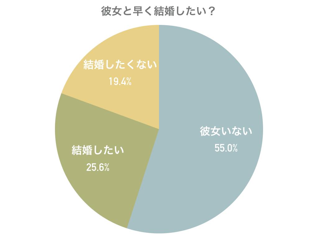 「彼女と結婚したい?」円グラフデータ