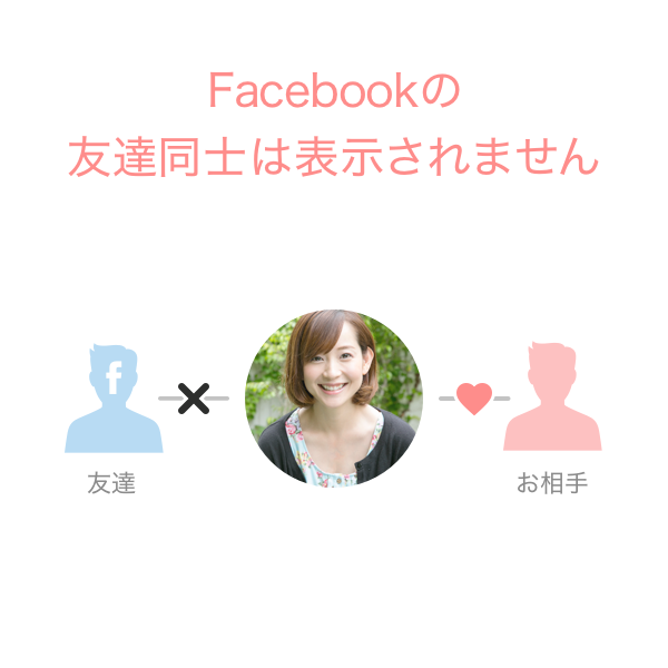 OmiaiはFacebookの友人の友人は自動でブロックできない